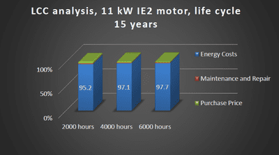 breakdown bar graph of cost of ownership of an 11kW motor.